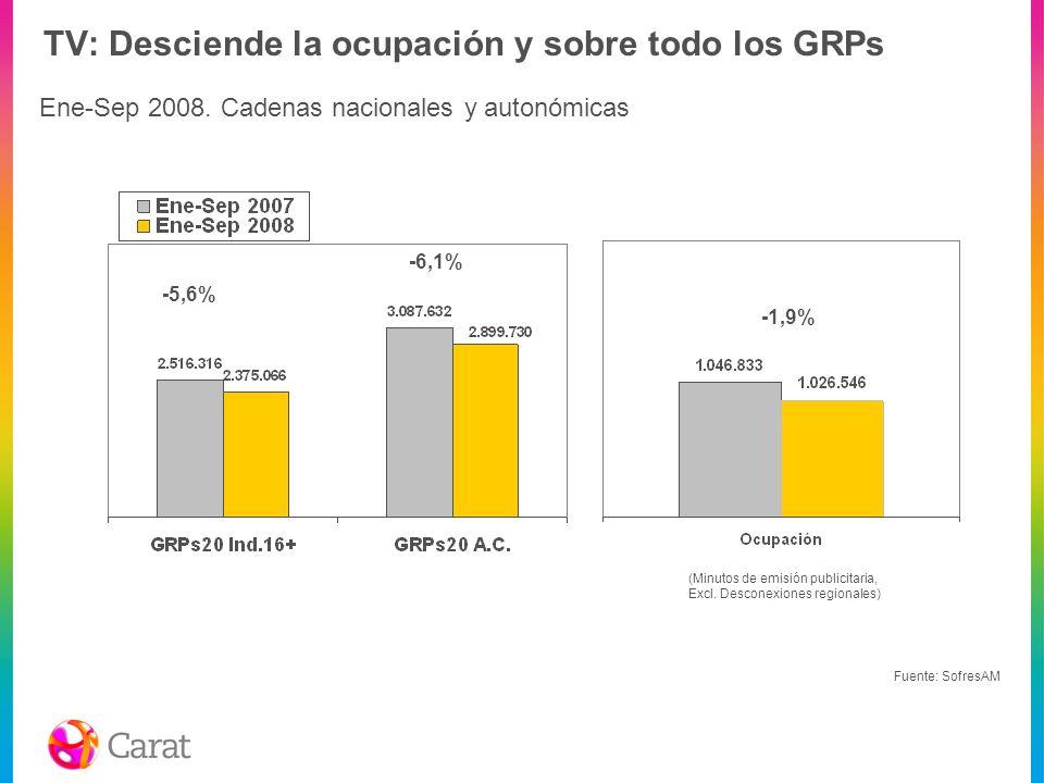 TV: Desciende la ocupación y sobre todo los GRPs -5,6% -6,1% -1,9% Fuente: SofresAM Ene-Sep 2008. Cadenas nacionales y autonómicas (Minutos de emisión