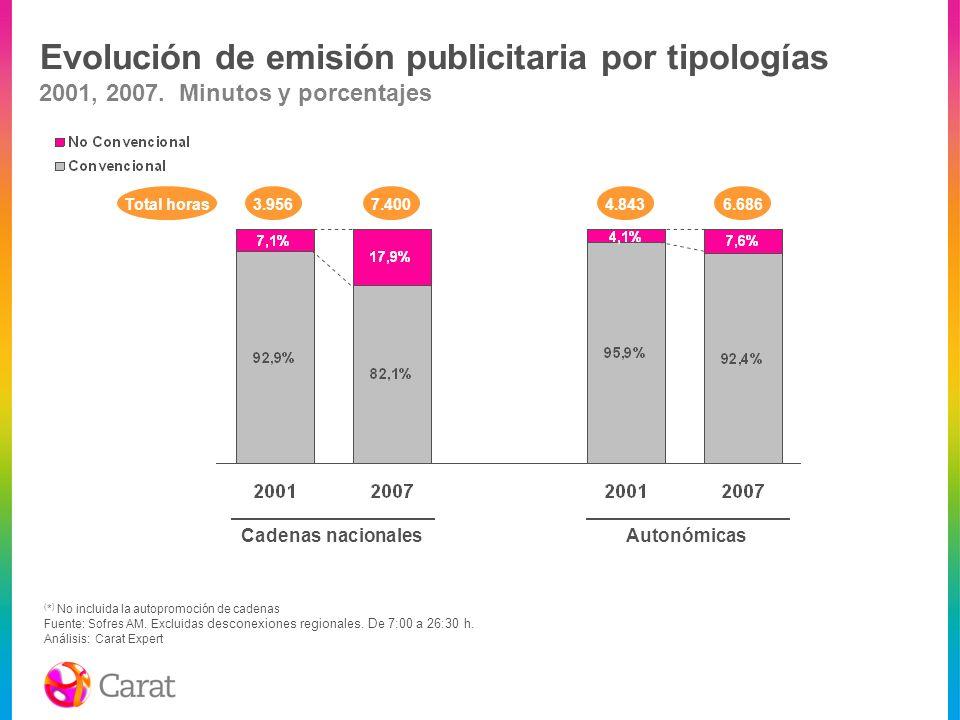 Evolución de emisión publicitaria por tipologías 2001, 2007. Minutos y porcentajes Cadenas nacionalesAutonómicas ( * ) No incluida la autopromoción de