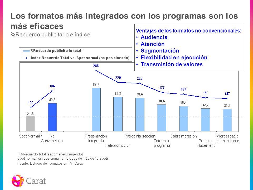 Los formatos más integrados con los programas son los más eficaces %Recuerdo publicitario e índice Fuente: Estudio de Formatos en TV, Carat * %Recuerd