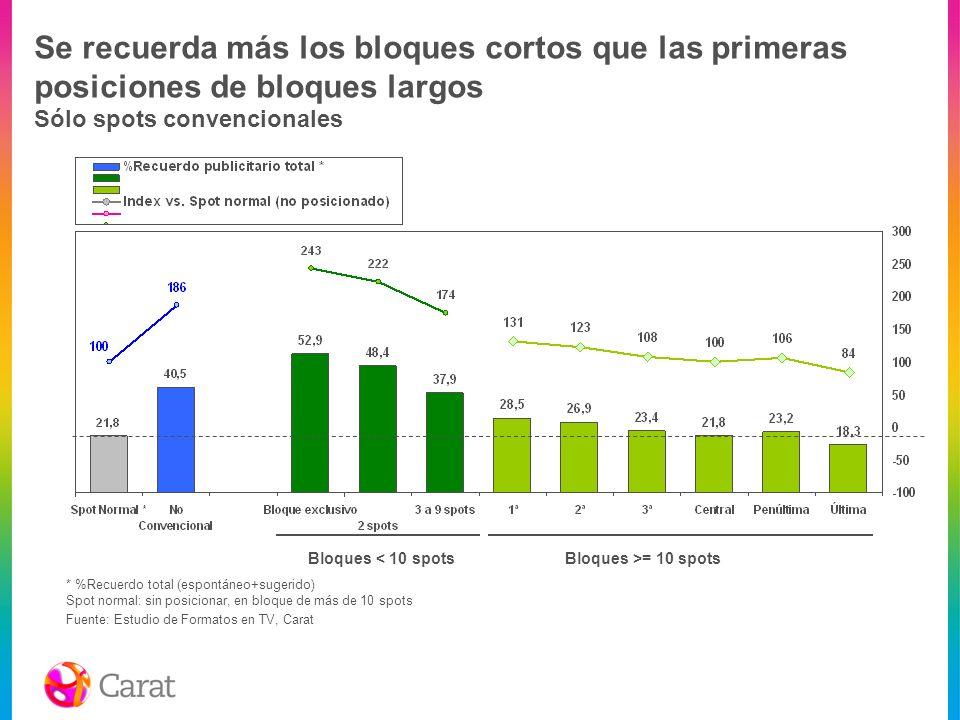 Se recuerda más los bloques cortos que las primeras posiciones de bloques largos Sólo spots convencionales Bloques >= 10 spotsBloques < 10 spots Fuent