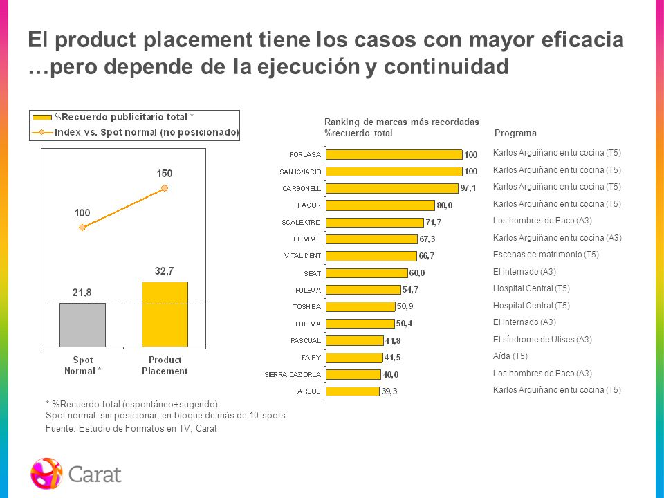El product placement tiene los casos con mayor eficacia …pero depende de la ejecución y continuidad Programa Karlos Arguiñano en tu cocina (T5) Los ho