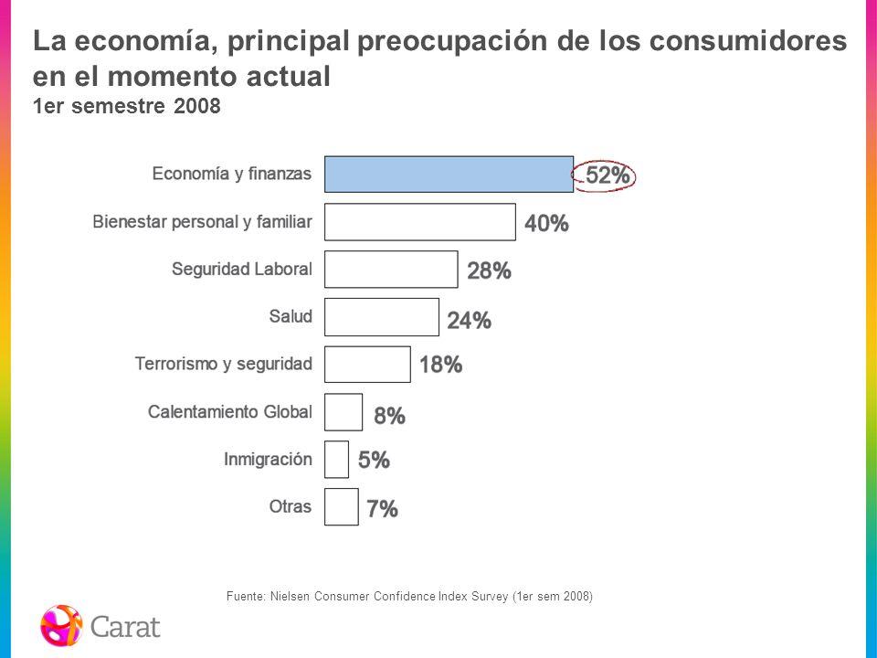 La economía, principal preocupación de los consumidores en el momento actual 1er semestre 2008 Fuente: Nielsen Consumer Confidence Index Survey (1er s