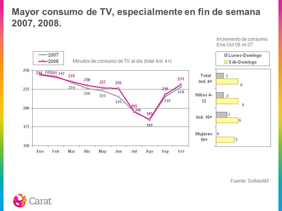 Mayor consumo de TV, especialmente en fin de semana 2007, 2008. Incremento de consumo Ene-Oct 08 vs 07 Fuente: SofresAM Minutos de consumo de TV al dí