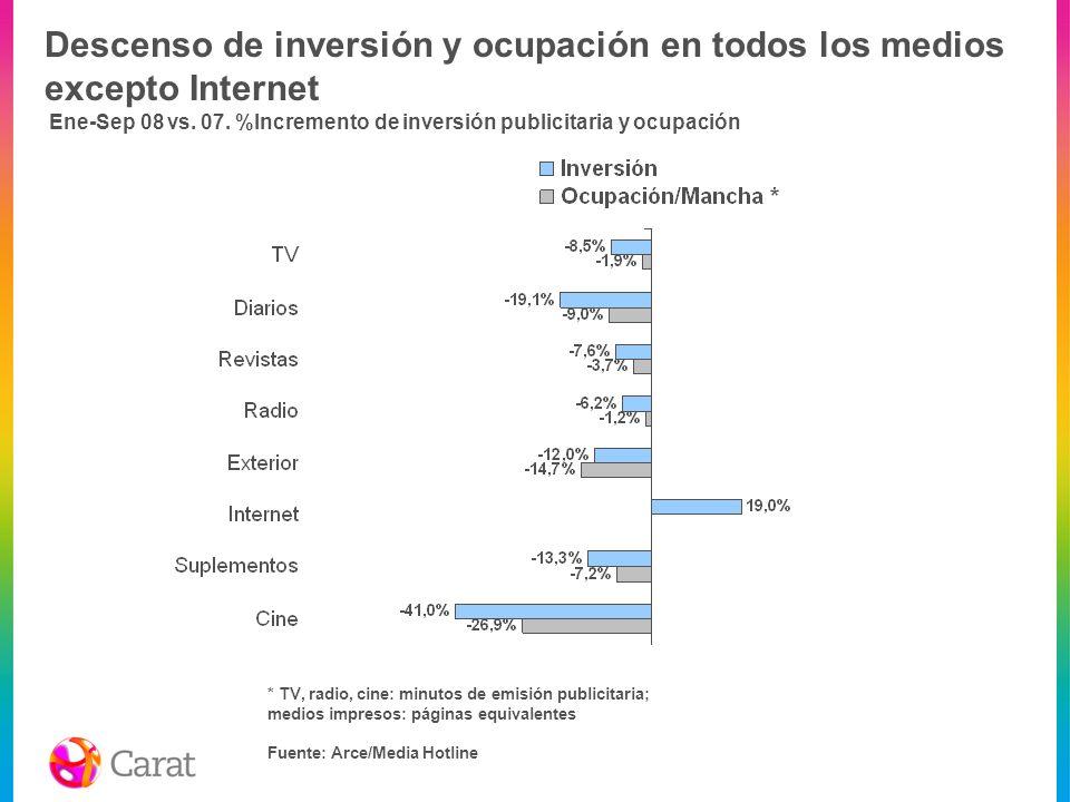 Descenso de inversión y ocupación en todos los medios excepto Internet Ene-Sep 08 vs. 07. %Incremento de inversión publicitaria y ocupación Fuente: Ar