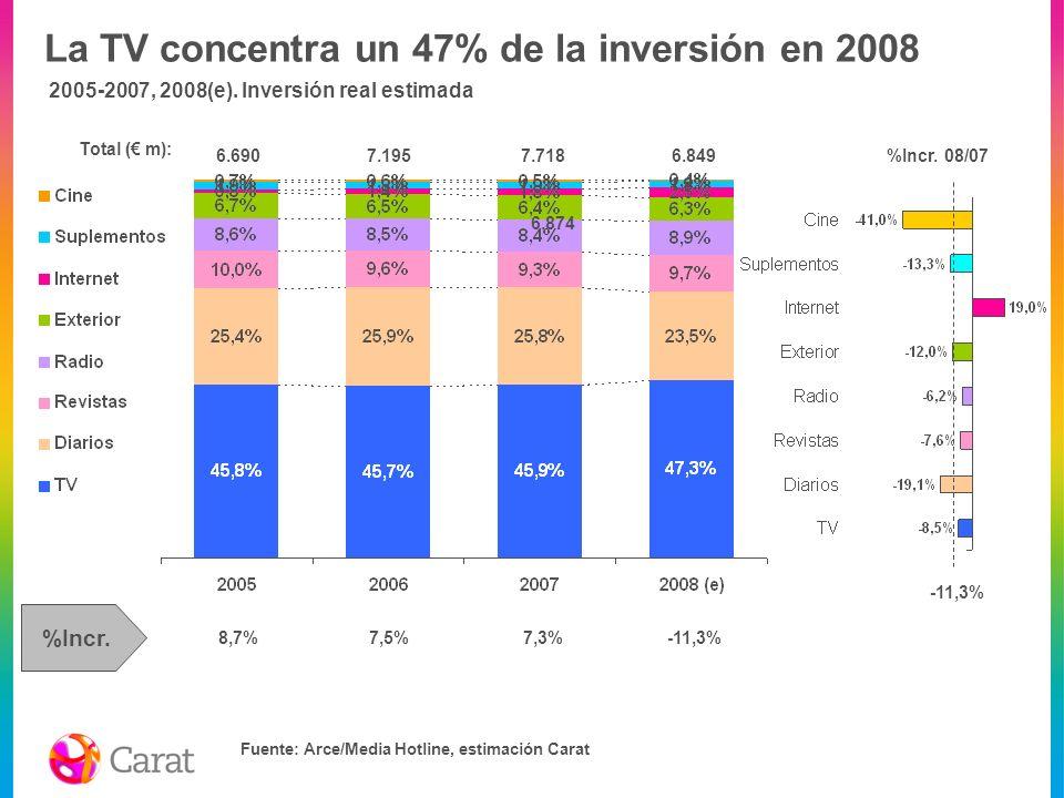 La TV concentra un 47% de la inversión en 2008 Fuente: Arce/Media Hotline, estimación Carat 6.874 Total ( m): -11,3% 2005-2007, 2008(e). Inversión rea