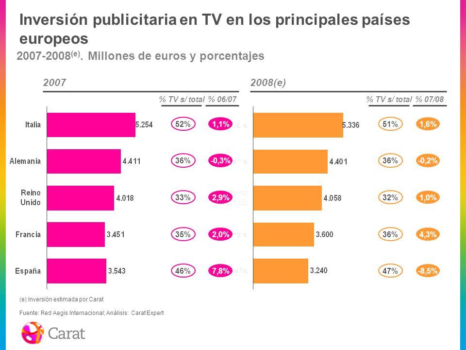 Inversión publicitaria en TV en los principales países europeos 2007-2008 (e). Millones de euros y porcentajes 20072008(e) % TV s/ total% 06/07 52% 36