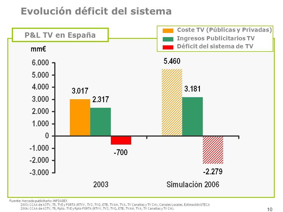 10 Evolución déficit del sistema mm Coste TV (Públicas y Privadas) Ingresos Publicitarios TV Déficit del sistema de TV P&L TV en España Fuente: Mercad