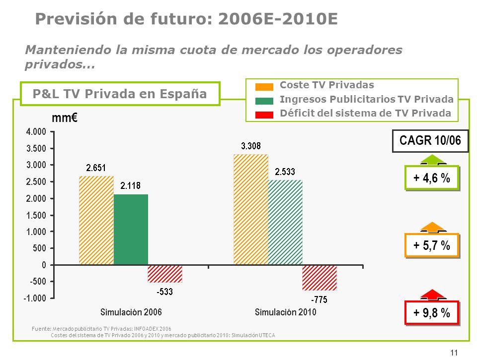 11 Previsión de futuro: 2006E-2010E mm Coste TV Privadas Ingresos Publicitarios TV Privada Déficit del sistema de TV Privada P&L TV Privada en España