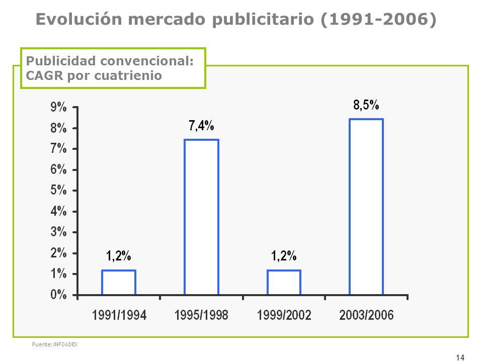 14 Evolución mercado publicitario (1991-2006) Fuente: INFOADEX Publicidad convencional: CAGR por cuatrienio