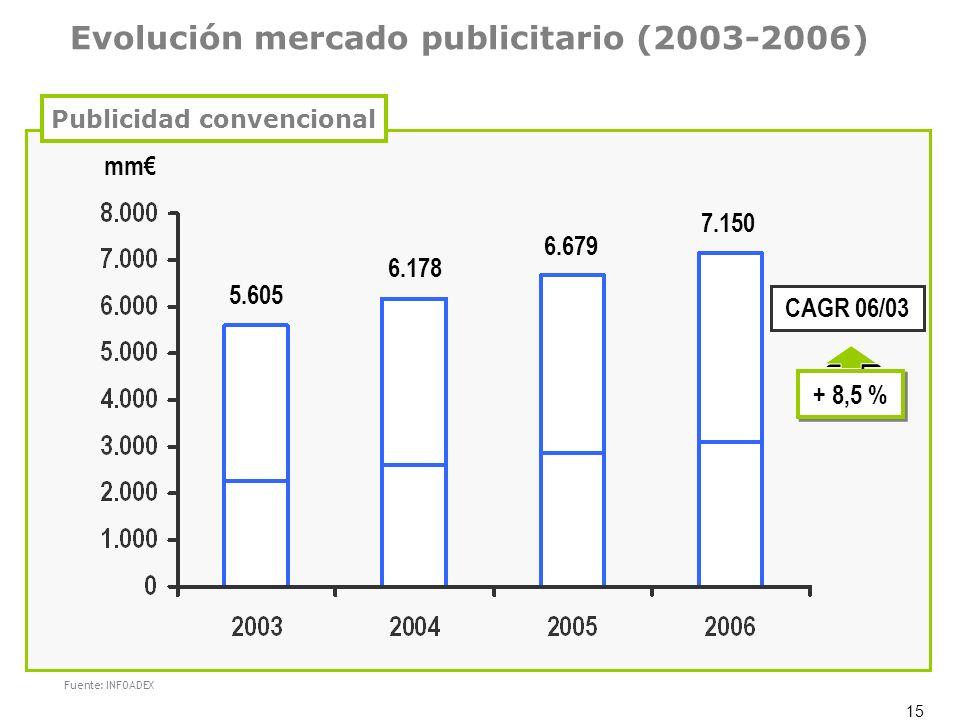 15 Evolución mercado publicitario (2003-2006) Fuente: INFOADEX mm + 8,5 % CAGR 06/03 5.605 6.178 6.679 7.150 Publicidad convencional