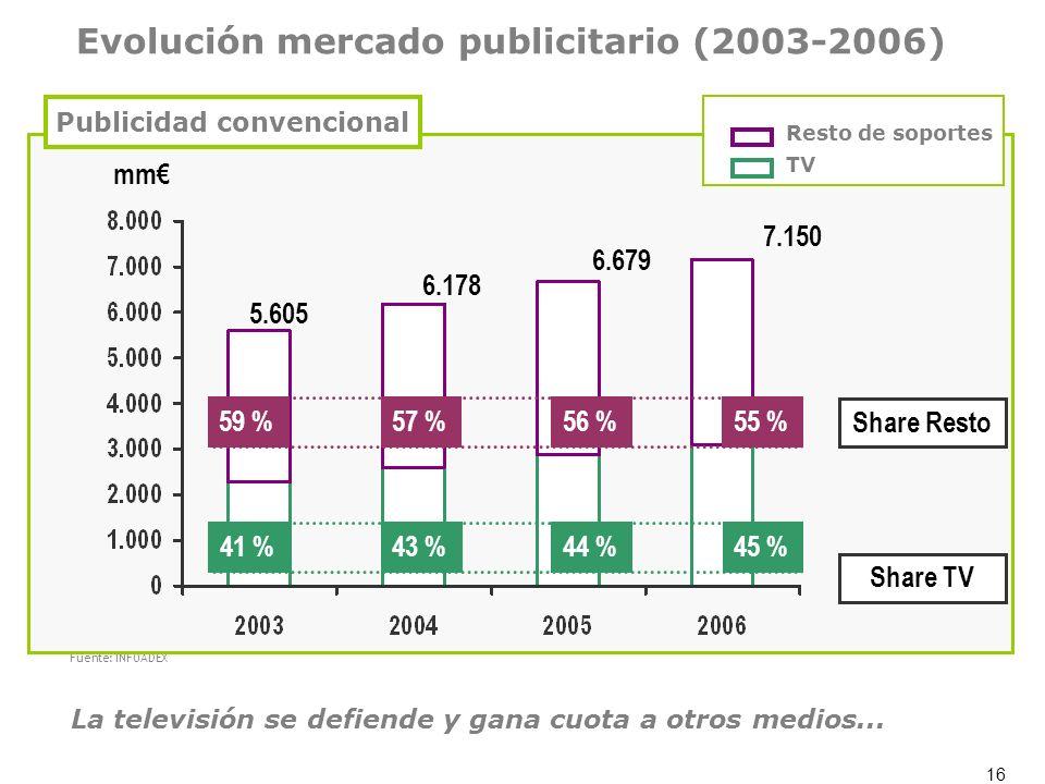 16 Evolución mercado publicitario (2003-2006) Fuente: INFOADEX mm 5.605 6.178 6.679 7.150 59 %57 %56 %55 %41 %43 %44 %45 % Share Resto Share TV TV Res