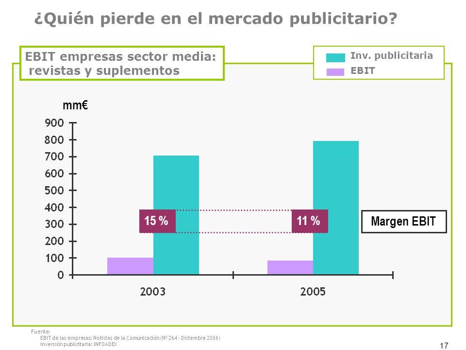 17 ¿Quién pierde en el mercado publicitario? EBIT empresas sector media: revistas y suplementos EBIT Inv. publicitaria 15 %11 % Margen EBIT mm Fuente: