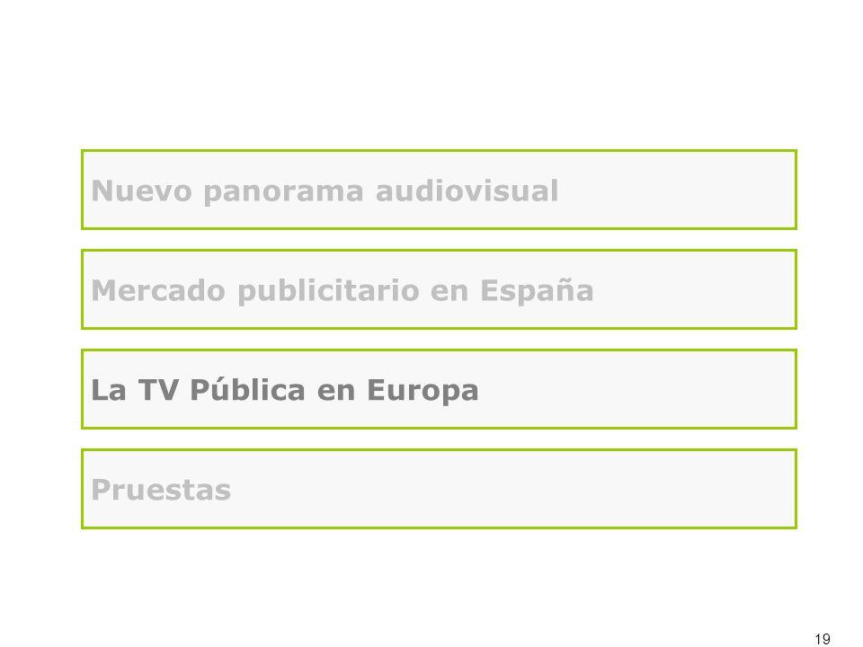 19 Nuevo panorama audiovisual Mercado publicitario en España La TV Pública en Europa Pruestas