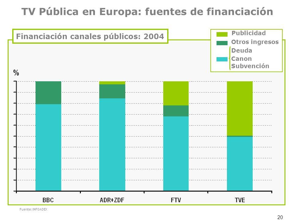 20 TV Pública en Europa: fuentes de financiación Financiación canales públicos: 2004 % Fuente: INFOADEX Publicidad Otros ingresos Deuda Canon Subvenci