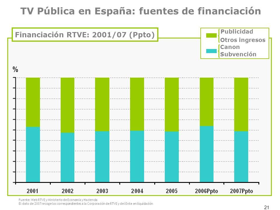 21 Financiación RTVE: 2001/07 (Ppto) % TV Pública en España: fuentes de financiación Publicidad Otros ingresos Canon Subvención Fuente: Web RTVE y Min