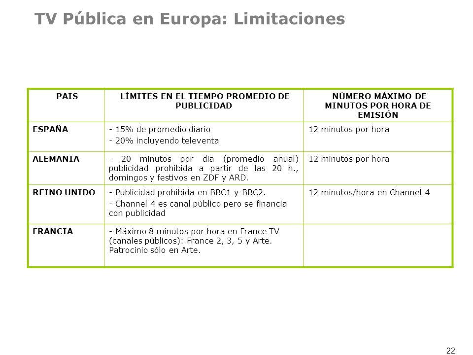 22 TV Pública en Europa: Limitaciones PAIS LÍMITES EN EL TIEMPO PROMEDIO DE PUBLICIDAD NÚMERO MÁXIMO DE MINUTOS POR HORA DE EMISIÓN ESPAÑA- 15% de pro