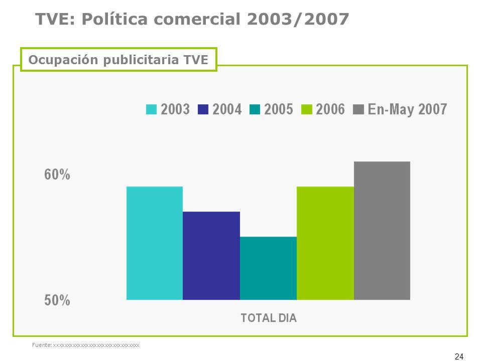 24 Fuente: xxxxxxxxxxxxxxxxxxxxxxxxxxxxxxxx TVE: Política comercial 2003/2007 Ocupación publicitaria TVE