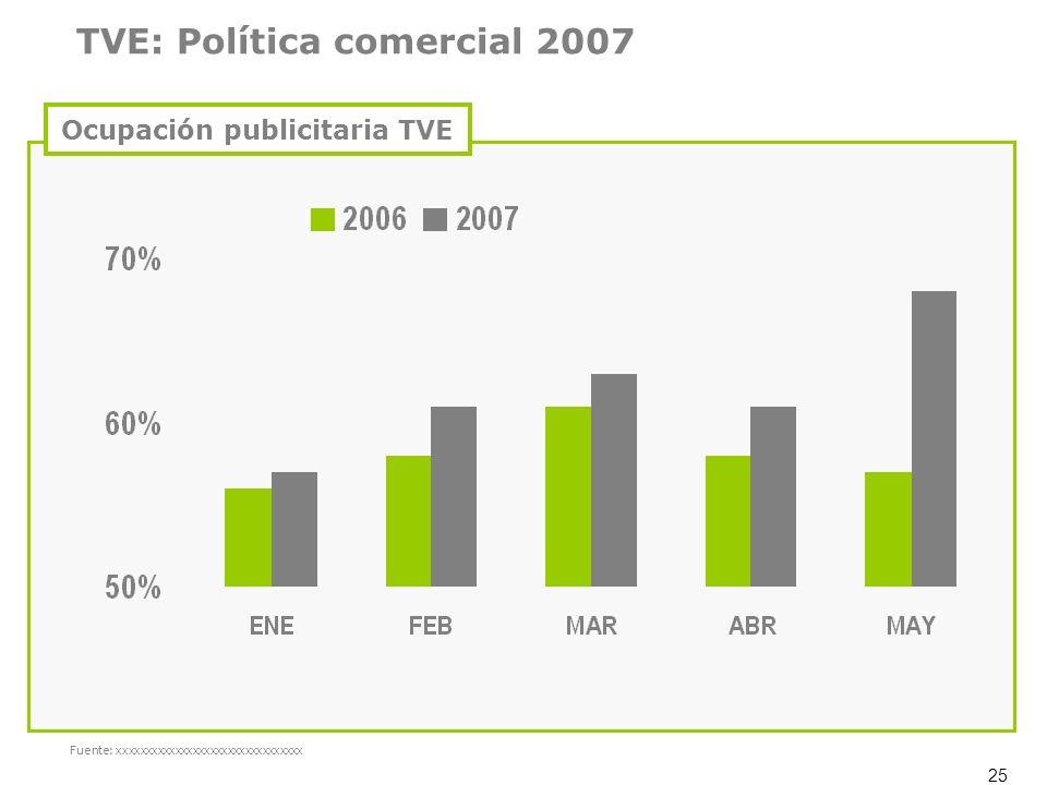 25 Fuente: xxxxxxxxxxxxxxxxxxxxxxxxxxxxxxxx TVE: Política comercial 2007 Ocupación publicitaria TVE