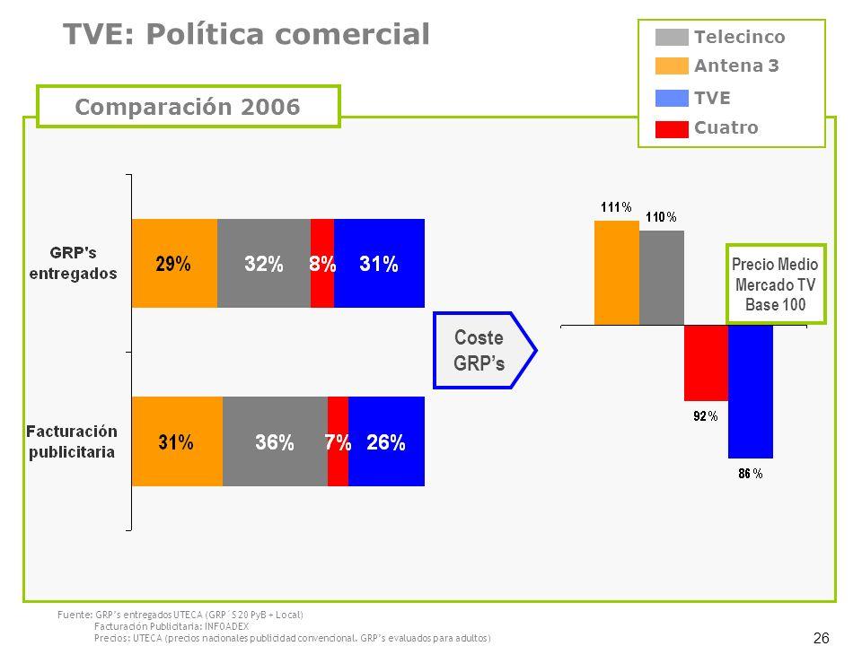 26 Antena 3 TVE Cuatro Telecinco Fuente: GRPs entregados UTECA (GRP´S 20 PyB + Local) Facturación Publicitaria: INFOADEX Precios: UTECA (precios nacio