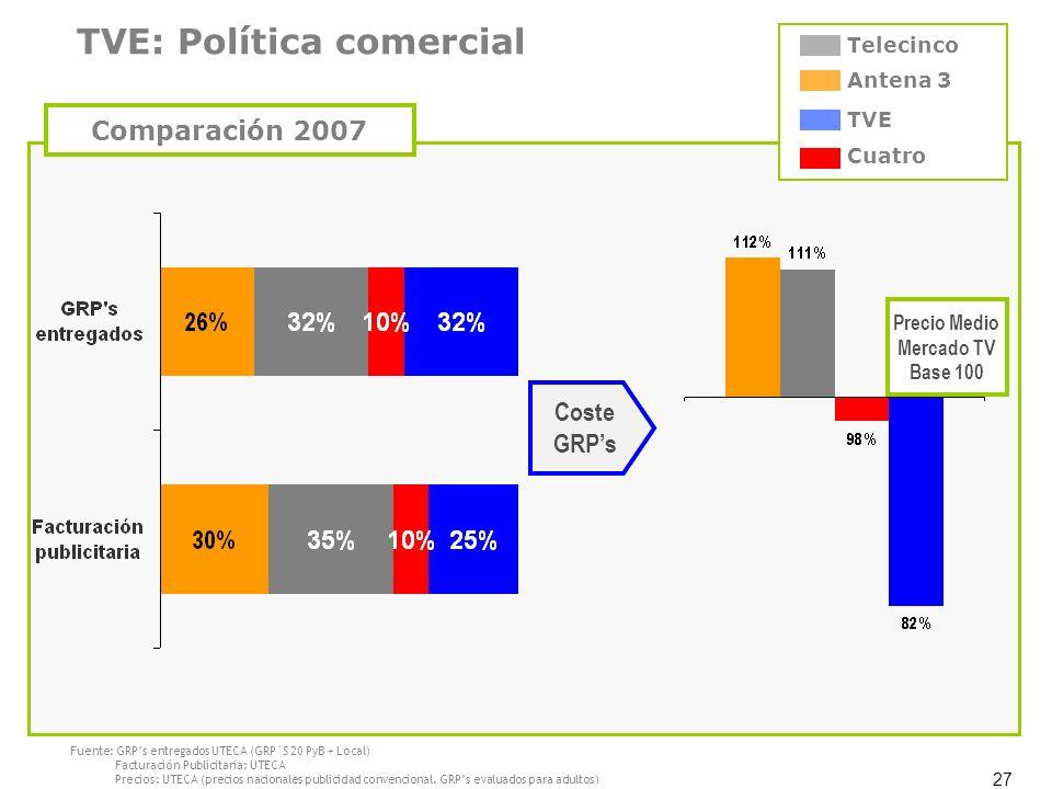 27 Antena 3 TVE Cuatro Telecinco Fuente: GRPs entregados UTECA (GRP´S 20 PyB + Local) Facturación Publicitaria: UTECA Precios: UTECA (precios nacional
