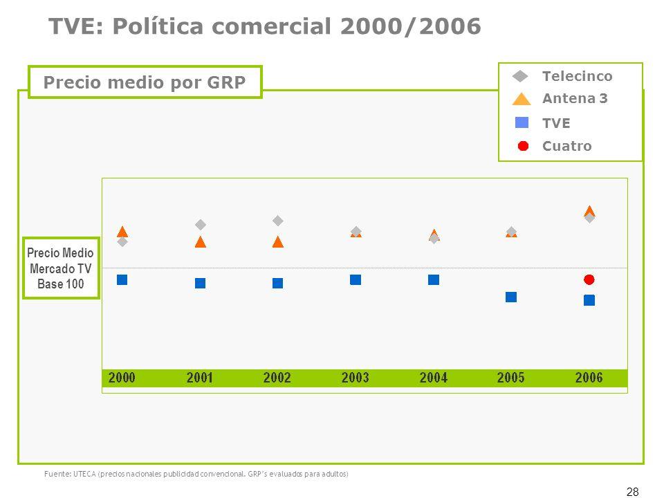 28 Precio Medio Mercado TV Base 100 Antena 3 TVE Cuatro Telecinco Fuente: UTECA (precios nacionales publicidad convencional. GRPs evaluados para adult