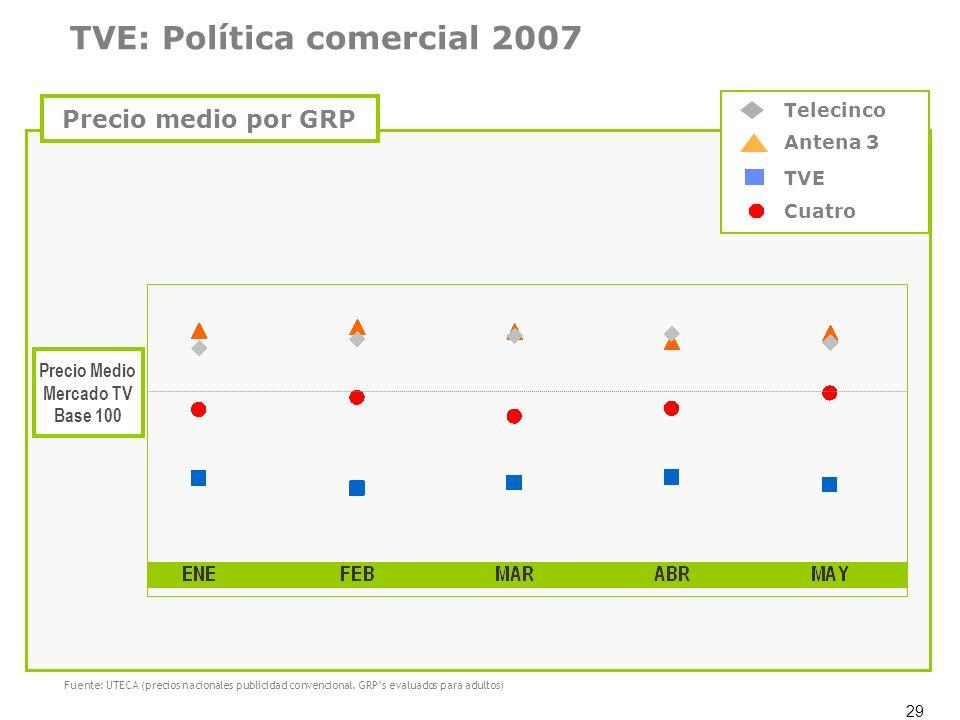 29 Precio Medio Mercado TV Base 100 Antena 3 TVE Cuatro Telecinco Fuente: UTECA (precios nacionales publicidad convencional. GRPs evaluados para adult