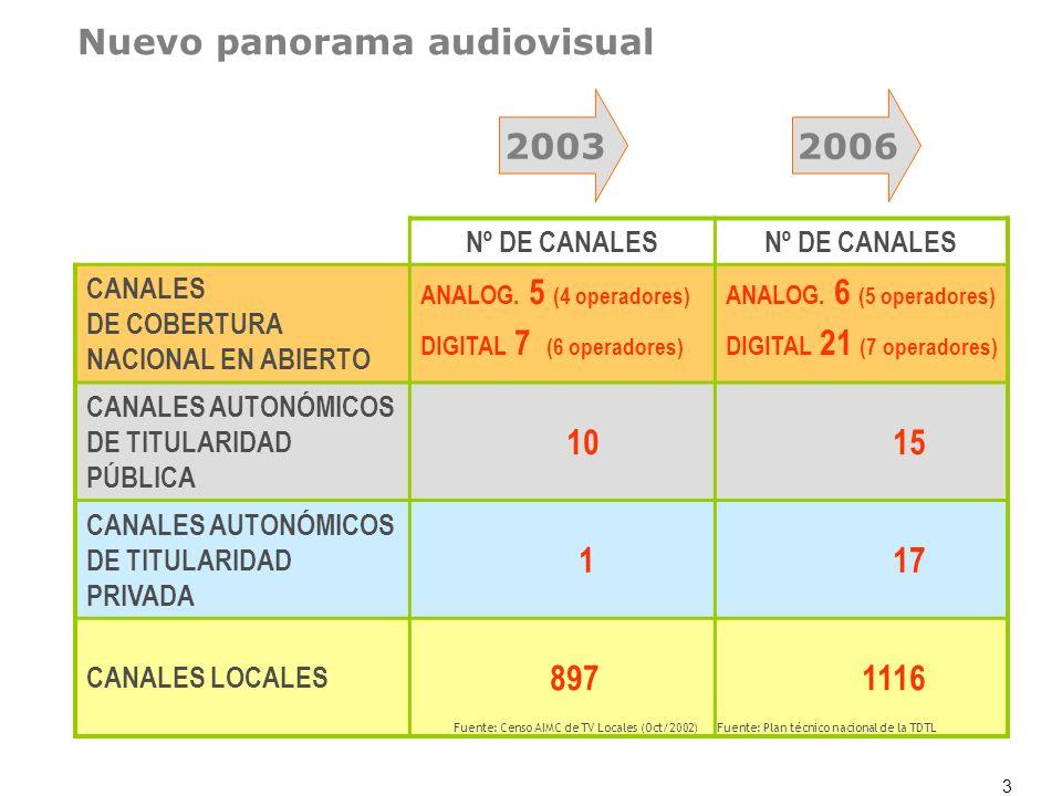 3 20032006 Nº DE CANALES CANALES DE COBERTURA NACIONAL EN ABIERTO ANALOG. 5 (4 operadores) DIGITAL 7 (6 operadores) ANALOG. 6 (5 operadores) DIGITAL 2