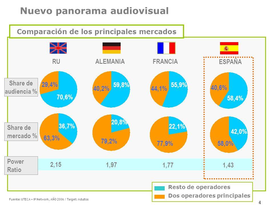 4 ESPAÑA RU ALEMANIAFRANCIA 40,2% 59,8% 70,6% 29,4% Share de audiencia % Share de mercado % Power Ratio 36,7% 63,3% 79,2% 20,8% 44,1% 55,9% 77,9% 22,1