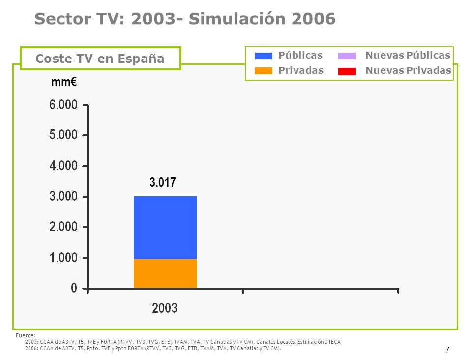 7 3.017 mm Coste TV en España Sector TV: 2003- Simulación 2006 Fuente: 2003: CCAA de A3TV, T5, TVE y FORTA (RTVV, TV3, TVG, ETB, TVAM, TVA, TV Canatia
