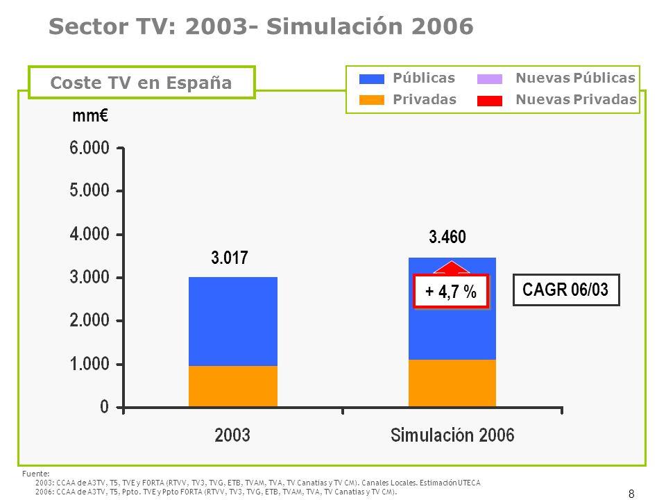 8 3.017 3.460 mm + 4,7 % CAGR 06/03 Coste TV en España Sector TV: 2003- Simulación 2006 Fuente: 2003: CCAA de A3TV, T5, TVE y FORTA (RTVV, TV3, TVG, E