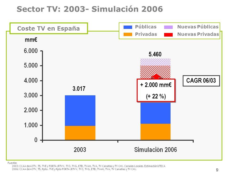 9 3.017 5.460 mm 3.461 CAGR 06/03 + 2.000 mm (+ 22 %) + 2.000 mm (+ 22 %) Coste TV en España Sector TV: 2003- Simulación 2006 Fuente: 2003: CCAA de A3