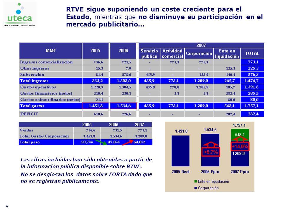 4 Las cifras incluidas han sido obtenidas a partir de la información pública disponible sobre RTVE. No se desglosan los datos sobre FORTA dado que no