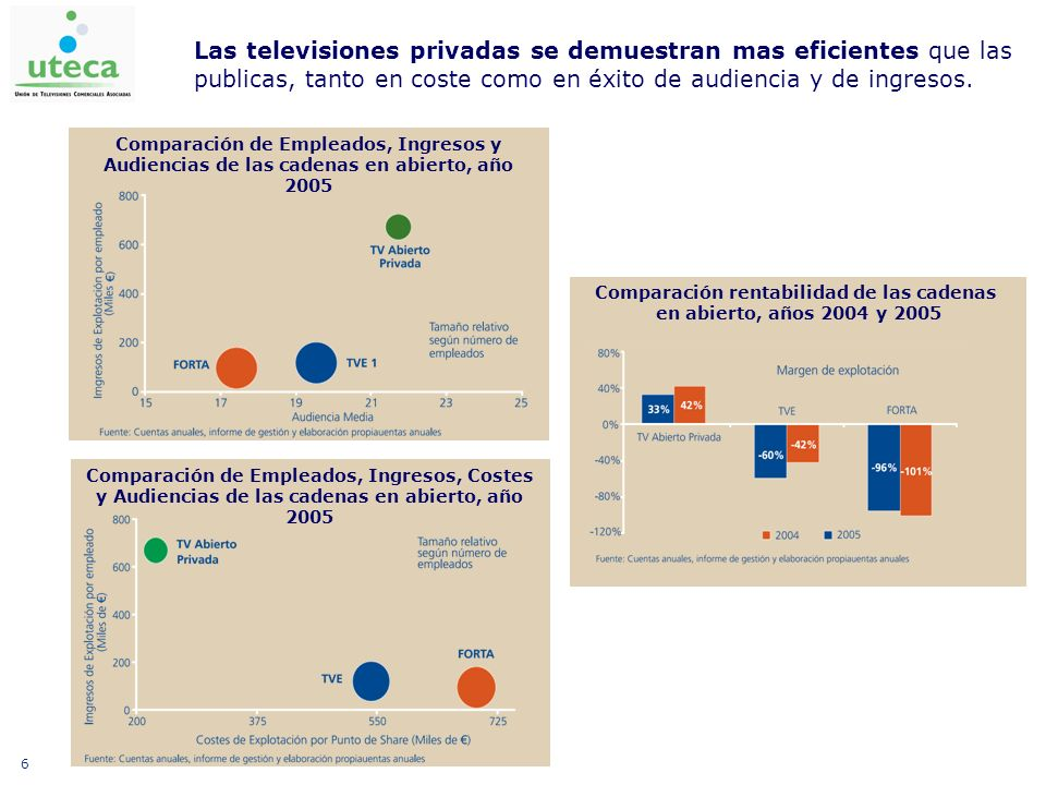 6 Comparación rentabilidad de las cadenas en abierto, años 2004 y 2005 Comparación de Empleados, Ingresos y Audiencias de las cadenas en abierto, año 2005 Comparación de Empleados, Ingresos, Costes y Audiencias de las cadenas en abierto, año 2005 Las televisiones privadas se demuestran mas eficientes que las publicas, tanto en coste como en éxito de audiencia y de ingresos.