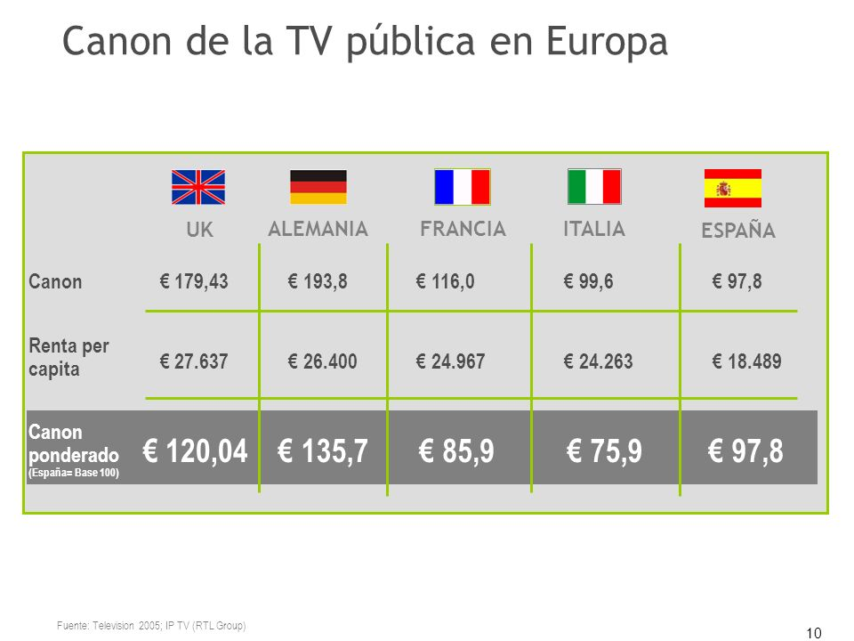 10 Fuente: Television 2005; IP TV (RTL Group) ESPAÑA UK ALEMANIAFRANCIAITALIA Canon 179,43 193,8 116,0 99,6 97,8 Renta per capita 27.637 26.400 24.967 24.263 18.489 Canon ponderado (España= Base 100) 120,04 135,7 85,9 75,9 97,8 Canon de la TV pública en Europa