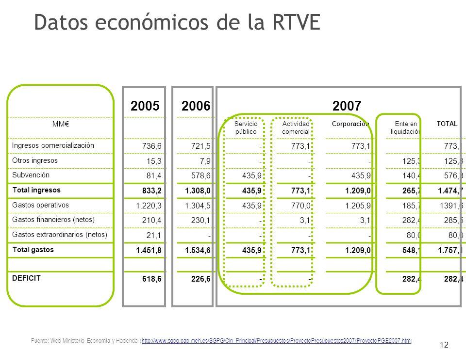12 200520062007 MM Servicio público Actividad comercial CorporaciónEnte en liquidación TOTAL Ingresos comercialización 736,6721,5-773,1 Otros ingresos