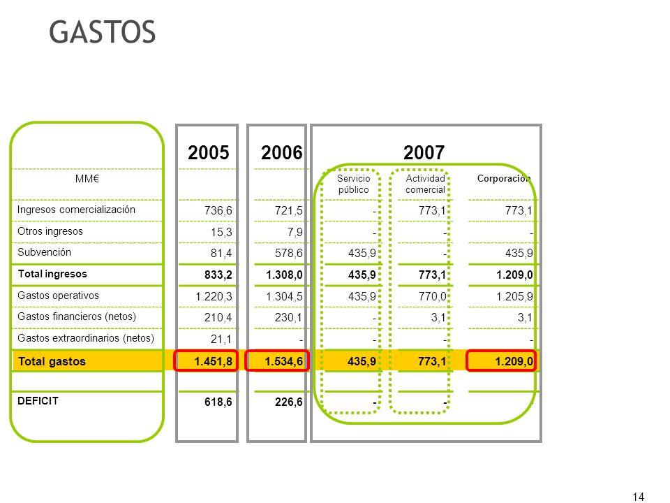 14 20052006 2007 MM Servicio público Actividad comercial Corporación Ingresos comercialización 736,6721,5-773,1 Otros ingresos 15,37,9--- Subvención 81,4578,6435,9- Total ingresos 833,21.308,0435,9773,11.209,0 Gastos operativos 1.220,31.304,5435,9770,01.205,9 Gastos financieros (netos) 210,4230,1-3,1 Gastos extraordinarios (netos) 21,1---- Total gastos1.451,81.534,6435,9773,11.209,0 DEFICIT 618,6226,6--- GASTOS