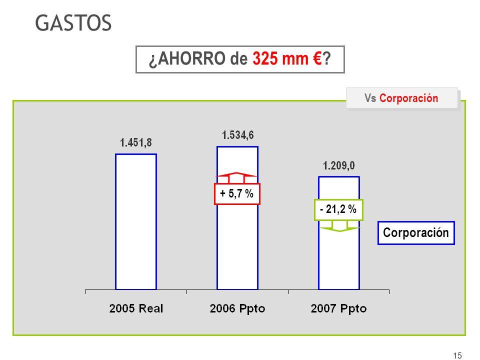 15 ¿AHORRO de 325 mm + 5,7 % - 21,2 % Vs Corporación GASTOS Corporación