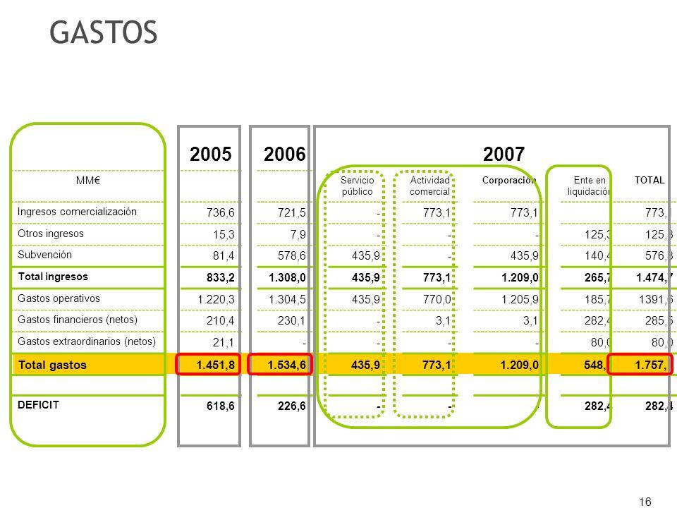16 200520062007 MM Servicio público Actividad comercial CorporaciónEnte en liquidación TOTAL Ingresos comercialización 736,6721,5-773,1 Otros ingresos