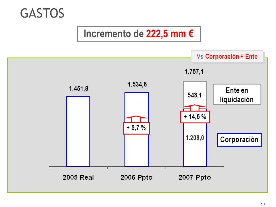 17 + 5,7 % Vs Corporación + Ente GASTOS Corporación + 14,5 % Ente en liquidación 1.757,1 1.534,6 1.451,8 Incremento de 222,5 mm