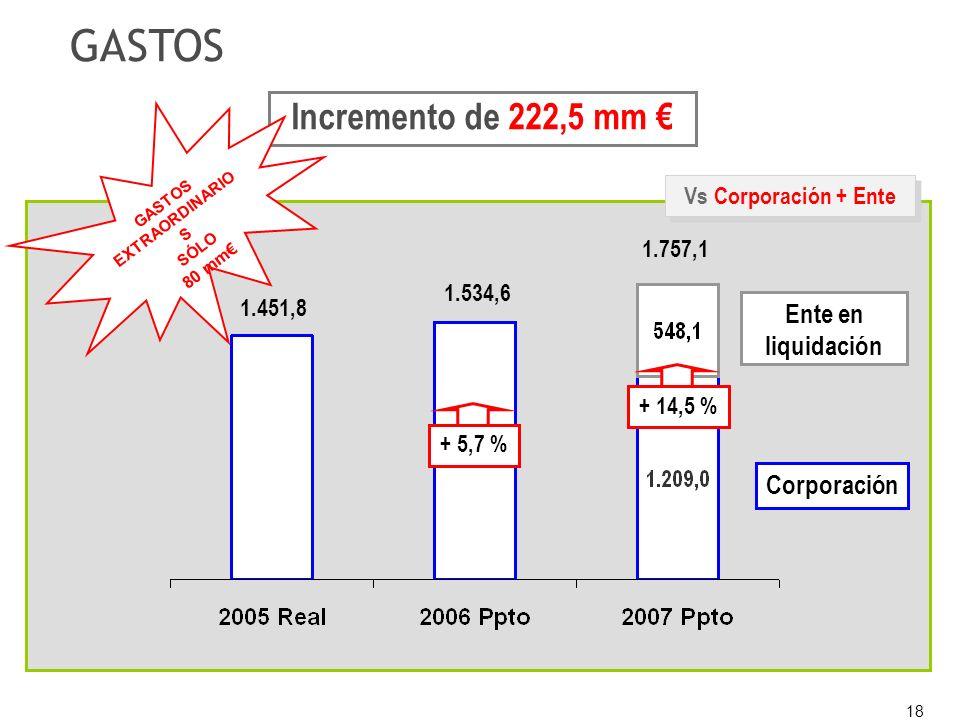 18 + 5,7 % Vs Corporación + Ente GASTOS Corporación + 14,5 % Ente en liquidación 1.757,1 1.534,6 1.451,8 Incremento de 222,5 mm GASTOS EXTRAORDINARIO S SÓLO 80 mm