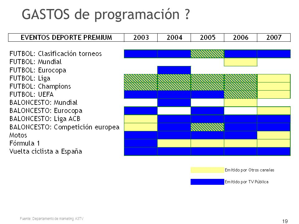 19 GASTOS de programación ? Fuente: Departamento de marketing A3TV