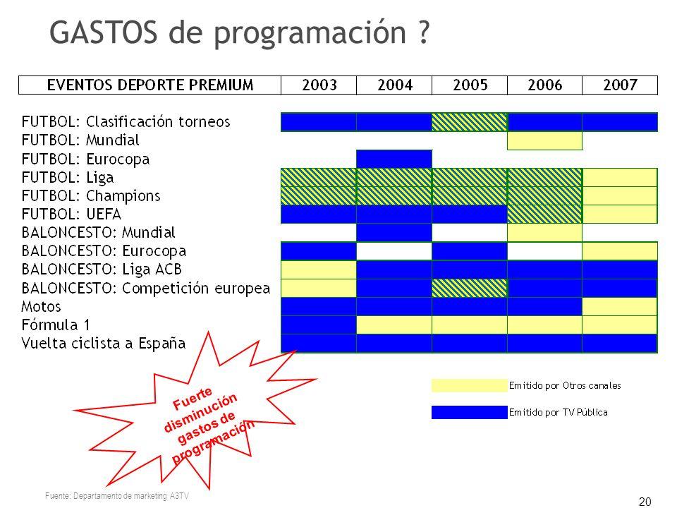 20 Fuerte disminución gastos de programación Fuente: Departamento de marketing A3TV GASTOS de programación