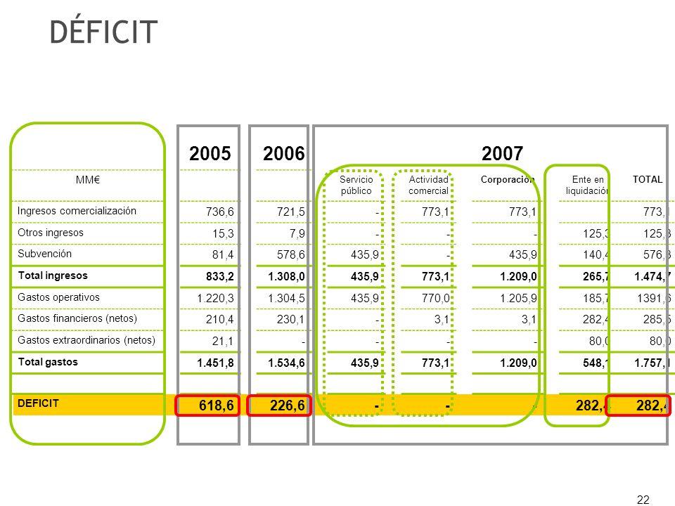 22 200520062007 MM Servicio público Actividad comercial CorporaciónEnte en liquidación TOTAL Ingresos comercialización 736,6721,5-773,1 Otros ingresos 15,37,9---125,3 Subvención 81,4578,6435,9- 140,4576,3 Total ingresos 833,21.308,0435,9773,11.209,0265,71.474,7 Gastos operativos 1.220,31.304,5435,9770,01.205,9185,71391,6 Gastos financieros (netos) 210,4230,1-3,1 282,4285,5 Gastos extraordinarios (netos) 21,1----80,0 Total gastos 1.451,81.534,6435,9773,11.209,0548,11.757,1 DEFICIT 618,6226,6---282,4 DÉFICIT