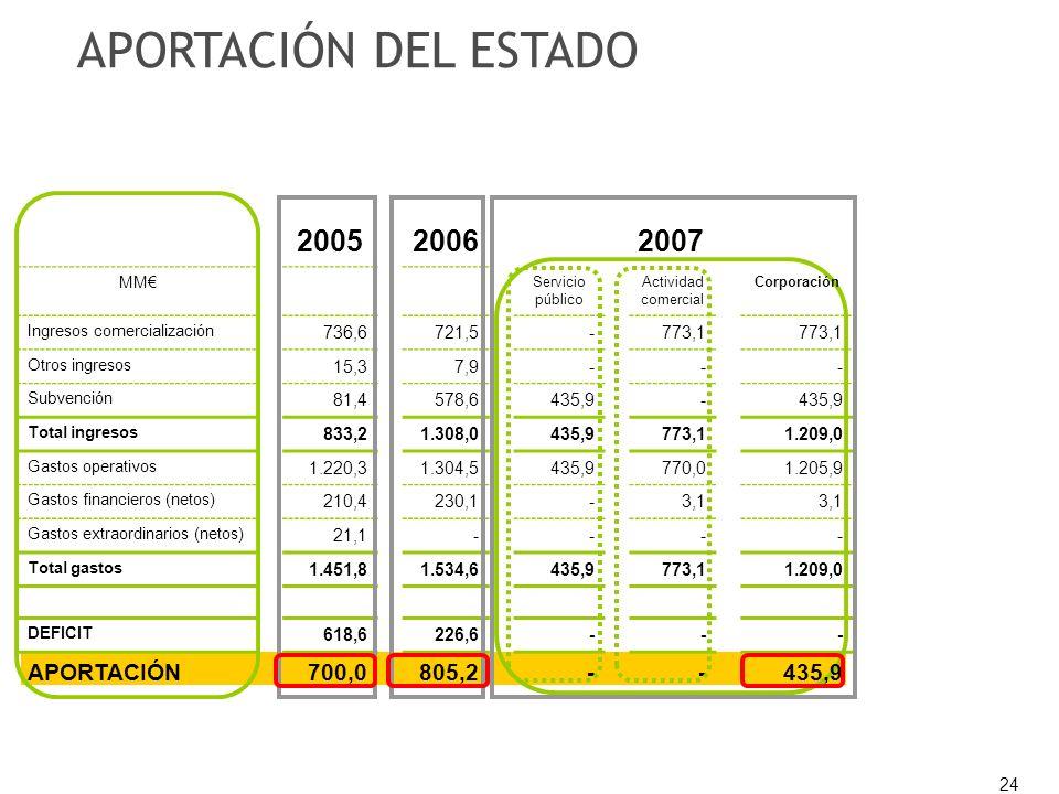 24 20052006 2007 MM Servicio público Actividad comercial Corporación Ingresos comercialización 736,6721,5-773,1 Otros ingresos 15,37,9--- Subvención 81,4578,6435,9- Total ingresos 833,21.308,0435,9773,11.209,0 Gastos operativos 1.220,31.304,5435,9770,01.205,9 Gastos financieros (netos) 210,4230,1-3,1 Gastos extraordinarios (netos) 21,1---- Total gastos 1.451,81.534,6435,9773,11.209,0 DEFICIT 618,6226,6--- APORTACIÓN700,0805,2--435,9 APORTACIÓN DEL ESTADO