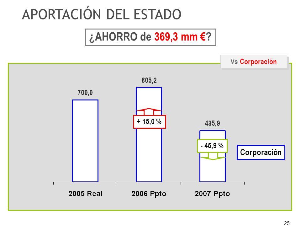 25 Vs Corporación APORTACIÓN DEL ESTADO + 15,0 % - 45,9 % Corporación ¿AHORRO de 369,3 mm