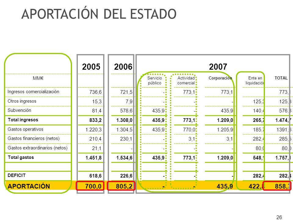26 200520062007 MM Servicio público Actividad comercial CorporaciónEnte en liquidación TOTAL Ingresos comercialización 736,6721,5-773,1 Otros ingresos 15,37,9---125,3 Subvención 81,4578,6435,9- 140,4576,3 Total ingresos 833,21.308,0435,9773,11.209,0265,71.474,7 Gastos operativos 1.220,31.304,5435,9770,01.205,9185,71391,6 Gastos financieros (netos) 210,4230,1-3,1 282,4285,5 Gastos extraordinarios (netos) 21,1----80,0 Total gastos 1.451,81.534,6435,9773,11.209,0548,11.757,1 DEFICIT 618,6226,6---282,4 APORTACIÓN700,0805,2--435,9422,8858,7 APORTACIÓN DEL ESTADO