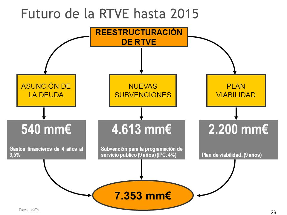 29 Futuro de la RTVE hasta 2015 REESTRUCTURACIÓN DE RTVE ASUNCIÓN DE LA DEUDA NUEVAS SUBVENCIONES PLAN VIABILIDAD 540 mm Gastos financieros de 4 años al 3,5% 4.613 mm Subvención para la programación de servicio público (9 años) (IPC: 4%) 2.200 mm Plan de viabilidad: (9 años) 7.353 mm Fuente: A3TV