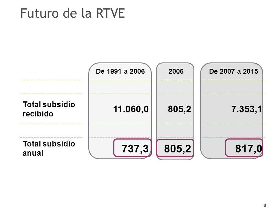 30 Futuro de la RTVE De 1991 a 20062006De 2007 a 2015 Total subsidio recibido 11.060,0805,27.353,1 Total subsidio anual 737,3805,2817,0
