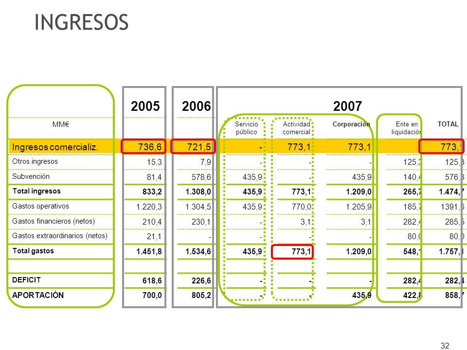 32 200520062007 MM Servicio público Actividad comercial CorporaciónEnte en liquidación TOTAL Ingresos comercializ.736,6721,5-773,1 Otros ingresos 15,3