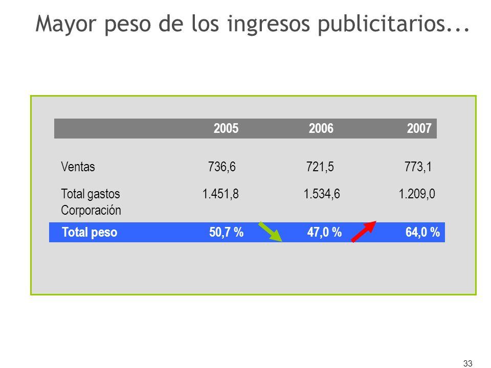 33 Mayor peso de los ingresos publicitarios... 200520062007 Ventas736,6721,5773,1 Total gastos 1.451,8 1.534,6 1.209,0 Corporación Total peso50,7 %47,